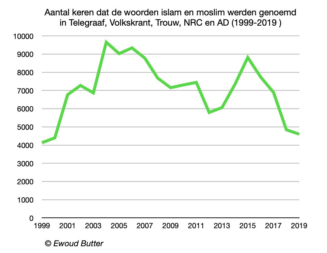 moslims_islam_kranten_EwoudButter